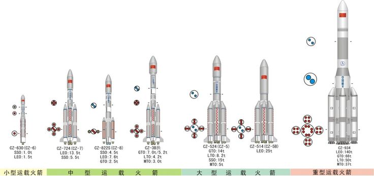 """Confirmation of the Long March 9 """"Moon"""" rocket, rivalling the SLS"""