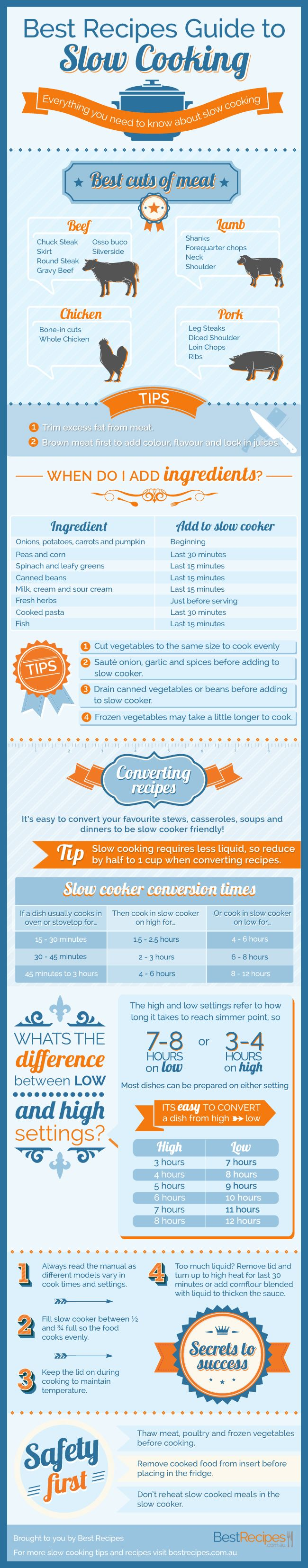 Best Recipes Guide to Slow Cooking [INFOGRAPHIC] - Everything you need to know about slow cooking in one handy infographic! #slowcooker #crockpot