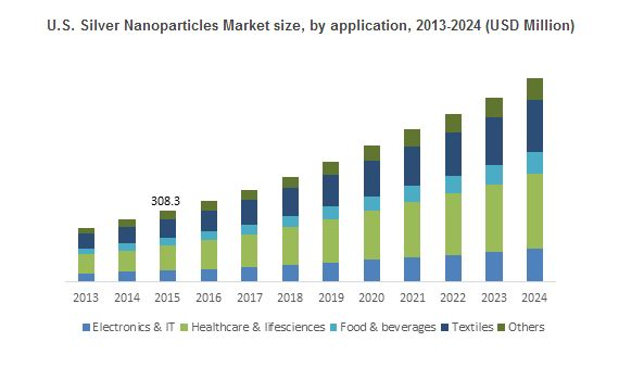 Global Silver Nanoparticles Market Trends 2017 – Industry Report Forecast, 2016 – 2024