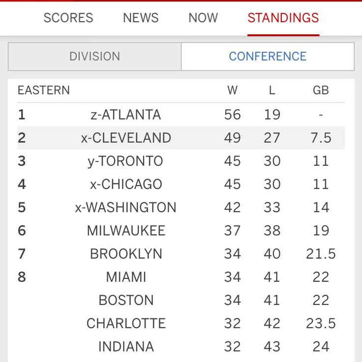 Updated look at the Eastern Conference standings! #CavsNation