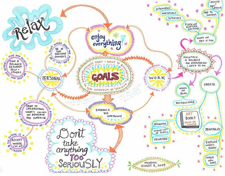 Create a Mind Map: Learn How to Mind Map from this Colorful Mind Map Example!