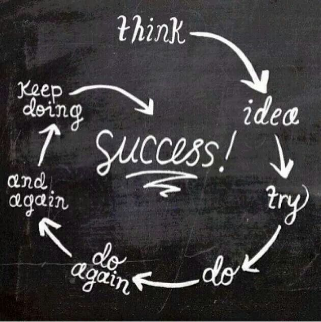 Success is turning your thoughts into an idea and then doing what it takes to bring your dream into reality