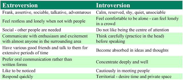 introverts and extroverts quiz | What are you? Are you an introvert or an extrovert? Take the quiz: