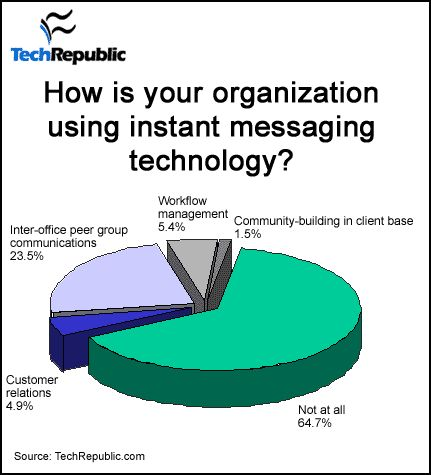 101 best Technology and Ethics in the Workplace images on - inter office communication