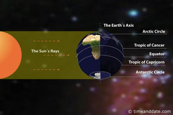 September equinox There are two equinoxes every year – in September and March – when the sun shines directly on the equator and the length of day and night is nearly equal.