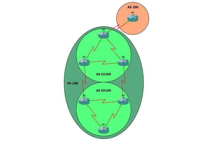 Border Gateway Protocol; iBGP neighbor; eBGP neighbor; Autonomous System; public Autonomous System; private Autonomous System; BGP Confederations; ebgp-multihop; update-source.