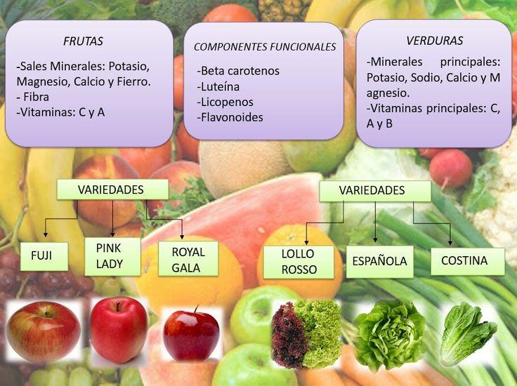 variedades componentes funcionales propiedades de frutas y verduras