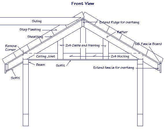 Patio roof framing details answers to questions about for Front porch plans free