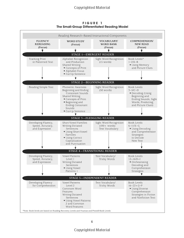 87 best Differentiated Instruction images on Pinterest School - instruction template word