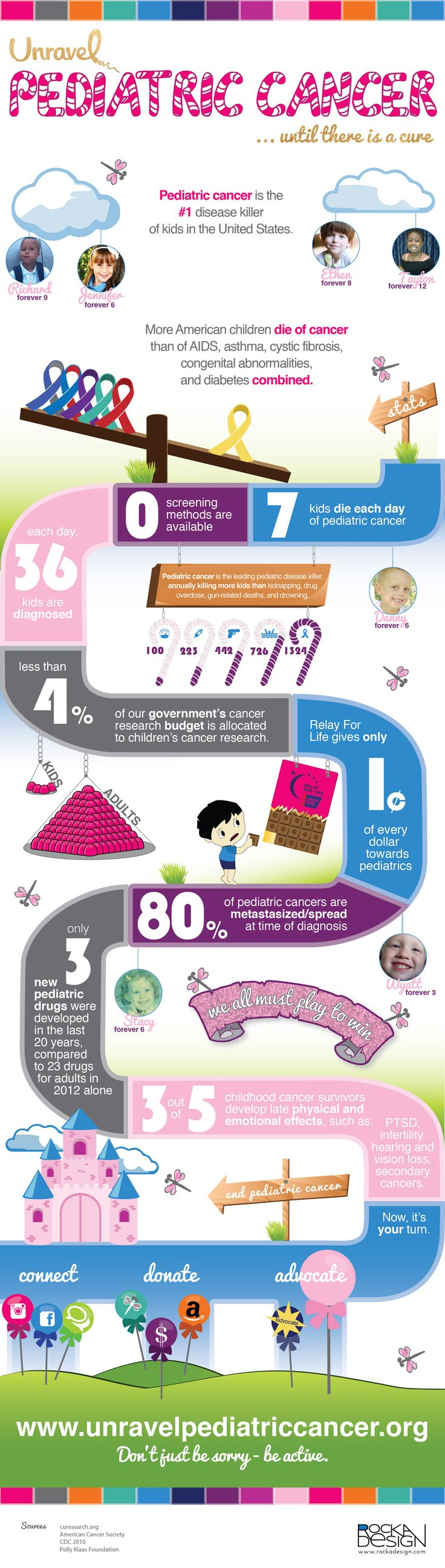 Pediatric Cancer Facts Infographic