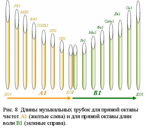 Музыкальные трубки прямой октавы частот (желтые слева) и прямой октавы длин волн (зеленые справа)