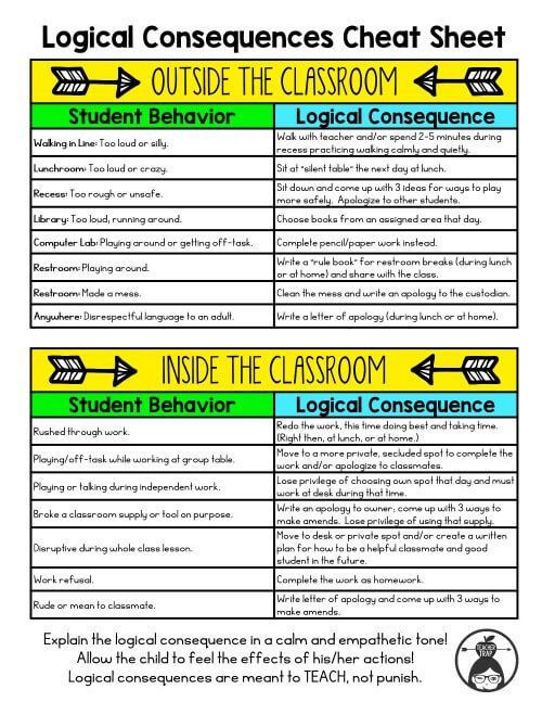 Classroom Management Makeover: Tips and logical consequences cheat sheet!