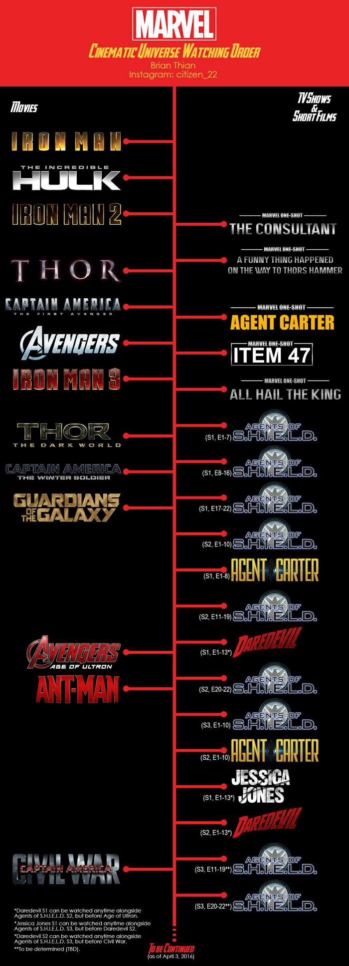 MCU, Marvel Cinematic Universe watching order