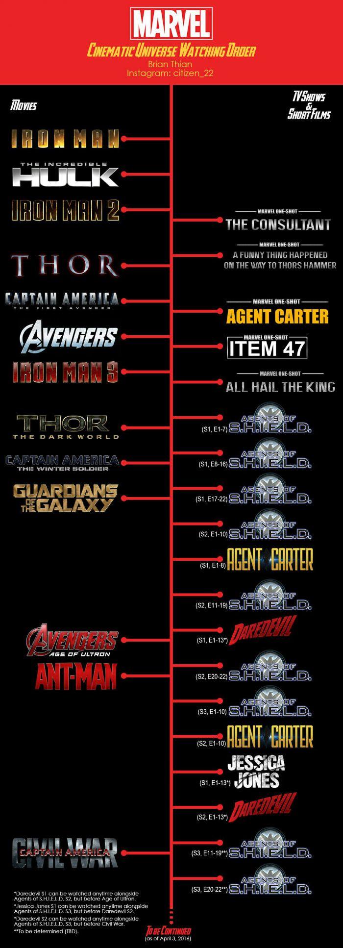 MCU, Marvel Cinematic Universe watching order