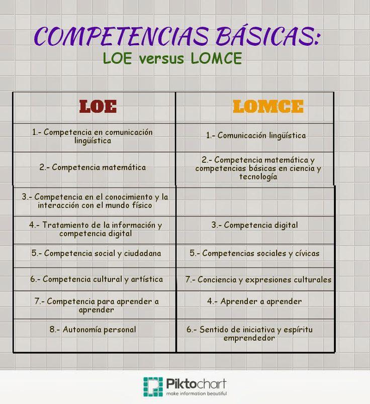 Competencias básicas LOE & LOMCE #infografia de Enrique Peidro