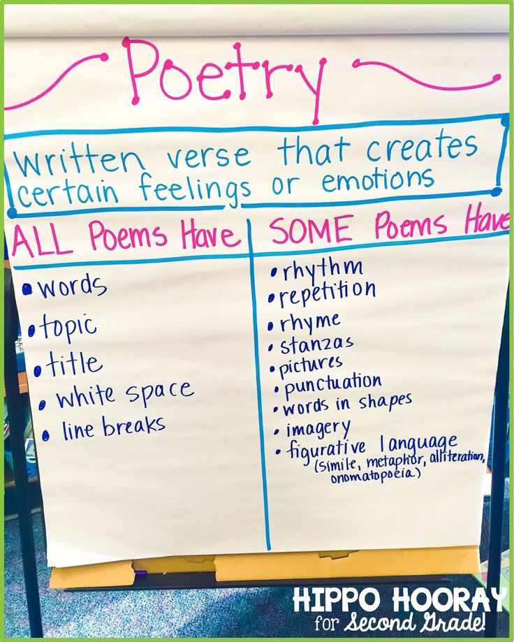 Poetry anchor chart that lists the elements of poems. ALL Poems Have... Some Poems Have...