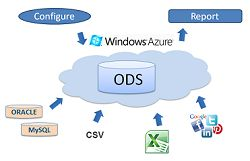 cloud operational data store (ODS)