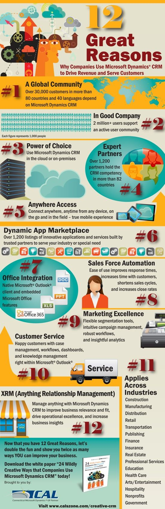 12 Great Reasons Companies Use Microsoft Dynamics CRM - More info at http://www.calszone.com/free-resources-microsoft-dynamics-gp/infographics/infographic-12-great-reasons-companies-use-microsoft-dynamics-crm/