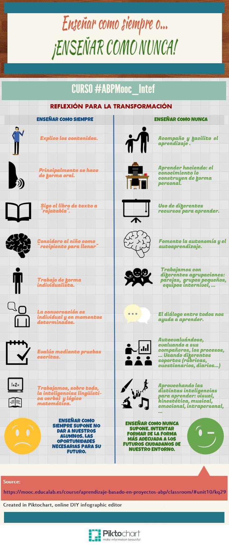 ENSEÑAR COMO SIEMPRE &ENSEÑAR COMO NUNCA | Piktochart Infographic Editor