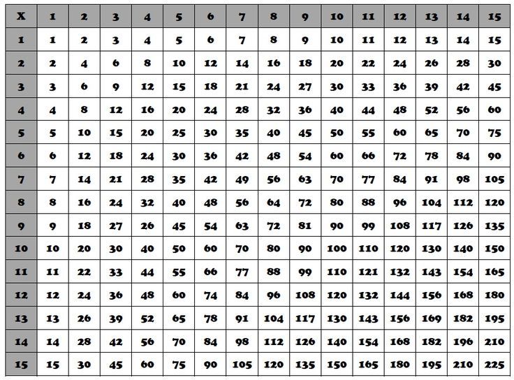 multiplication chart - google search