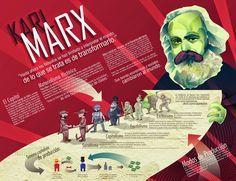 El Baúl de la Historia Universal: INFOGRAFÍA: CARLOS MARX y SU PENSAMIENTO