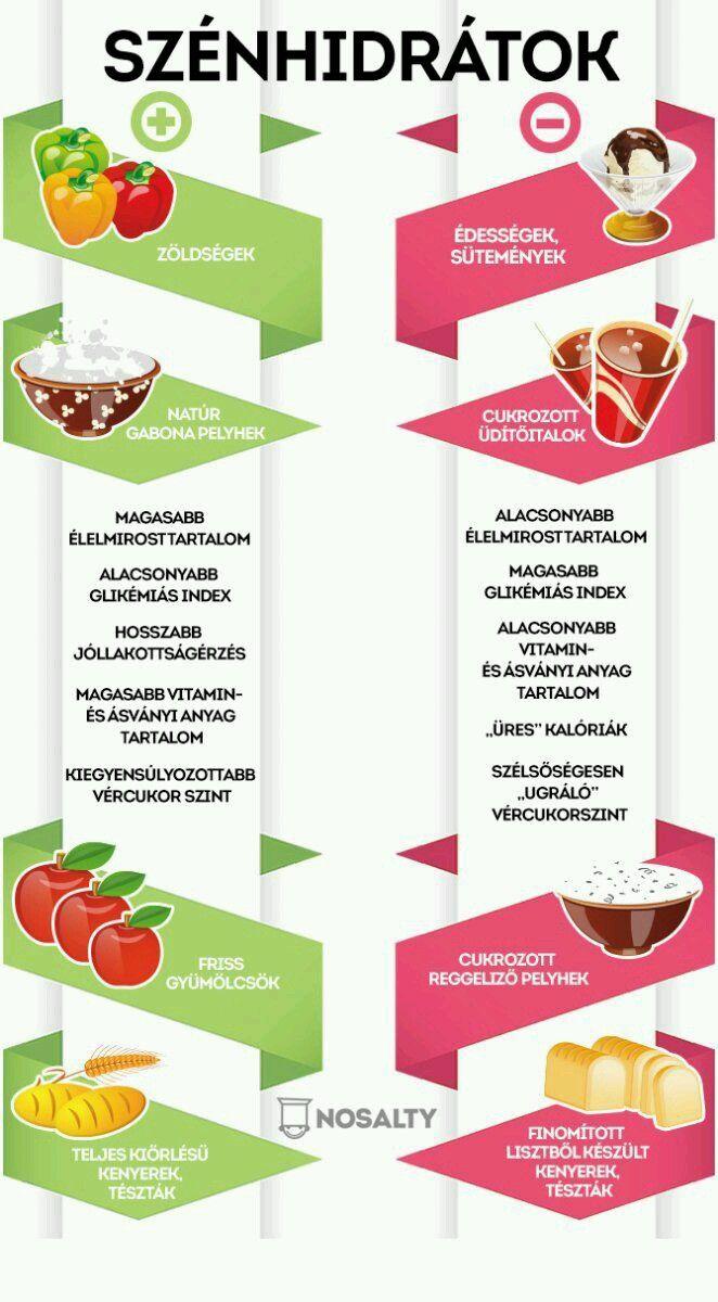 kiegyensúlyozott étkezési receptek a fogyáshoz