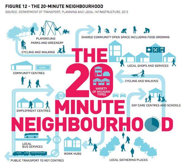 The 20 minute neighbourhood from Plan Melburne
