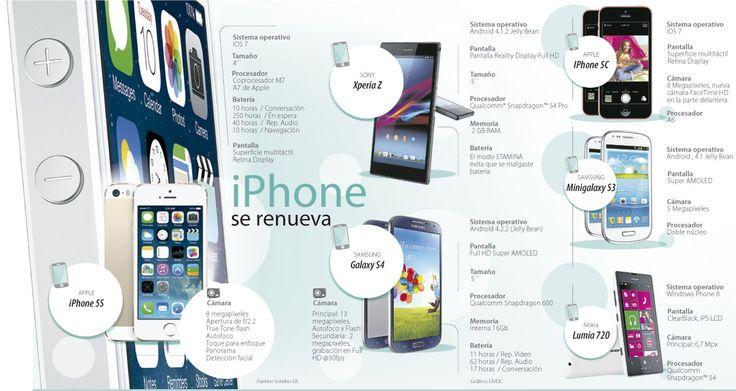 Iphone se Renueva #Informáticos