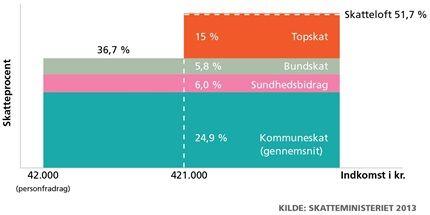 samfundsfag.gyldendal.dk   Penge til velfærd