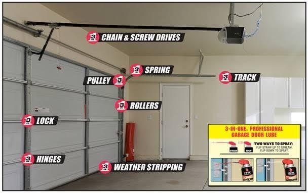 Tipps Zur Wartung Von Garagentoren Salvage Sister And Mister Garagentoren Homemaintenan Garage Door Maintenance Garage Door Design Garage Doors