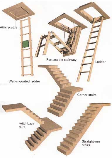 ladders to attic ideas | Retractable stairway; Ladder; Wall-mounted ladder; Switchback stairs ...