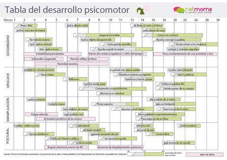 Tabla del desarrollo psicomotor