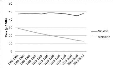 Taux de mortalité et natalité en 1800 par nombre de personnes et par années .