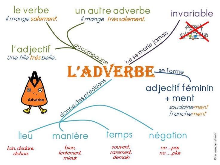 Belle affiche qui inclut plusieurs classes de mot, un bon visuel pour afficher.
