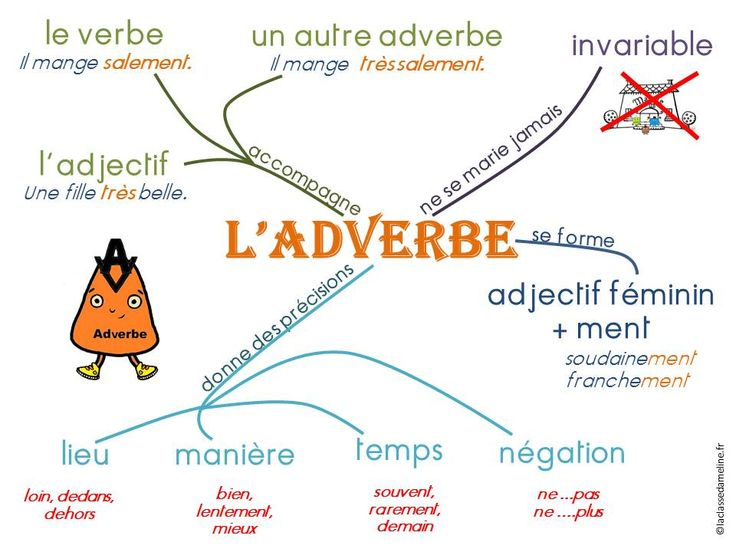Carte mentale l'adverbe