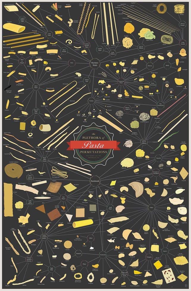 250 Pastas You Should Eat Before You Die | Co.Design: business + innovation + design