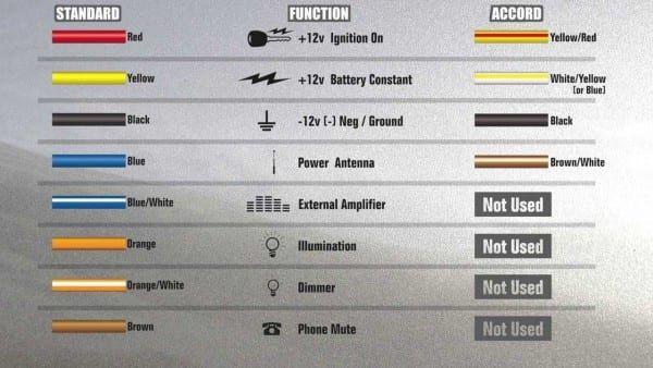 automotive wiring color codes  car radio car stereo