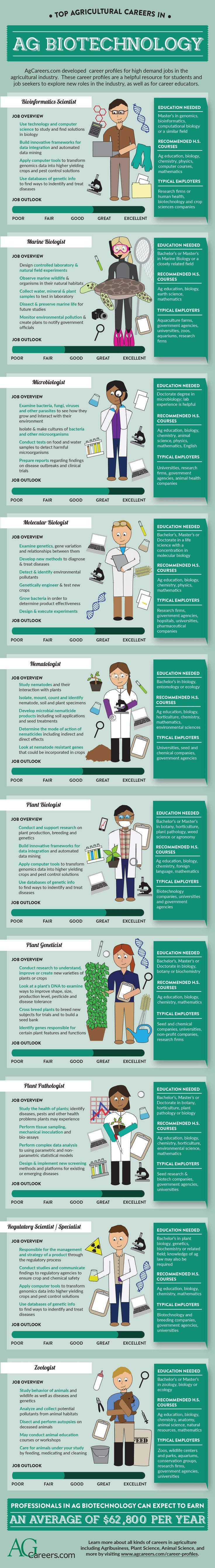 Top Agricultural Careers in Ag Biotechnology u2013