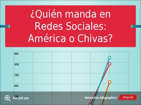 ¿Quién manda en Redes Sociales: América o Chivas? Resultado: Las Chivas de Guadalajara siguen mandando en las Redes Sociales en México Upgrade to Pro!Upgrade to Pro!Upgrade to ProThank you!