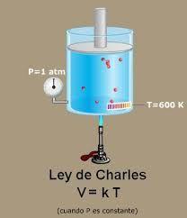 018 – Junto con la ley de Charles, la ley de Gay-Lussac, la ley de Avogadro y la ley de Graham, la ley de Boyle forma las leyes de los gases, que describen la conducta de un gas ideal. Las tres primeras leyes pueden ser generalizadas en la ecuación universal de los gases.