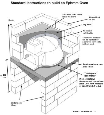 Building a pizza oven: our instructions