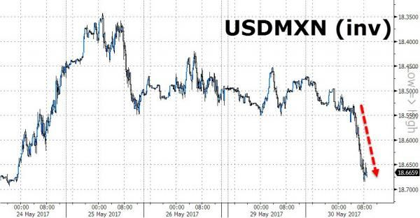 Peso Pounded As Political Risk Re-Emerges In Mexico http://betiforexcom.livejournal.com/24249071.html  The Mexican peso tumbled more than 1% this morning, more than every other major emerging-market currency except the South African rand. Bloomberg reports that traders were anticipating a victory for the opposition Morena party in this weekend's gubernatorial elections in the state of Mexico, according to Win Thin, Brown Brothers Harriman & Co.'s head of emerging markets in New York. And the…