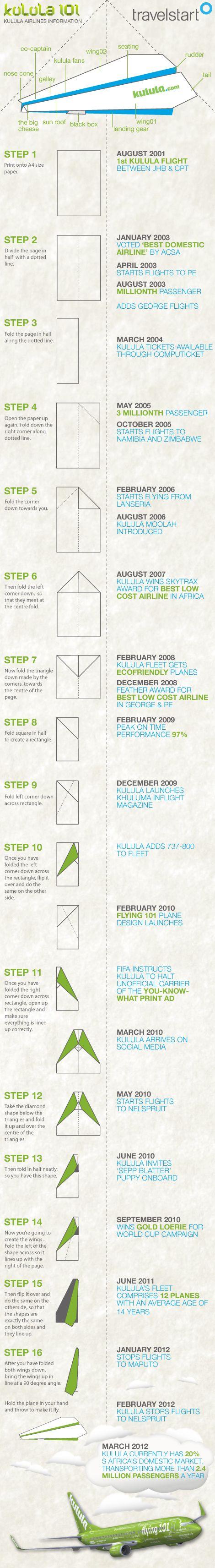 Kulula Infographic celebrating the 'Flying 101' plane livery