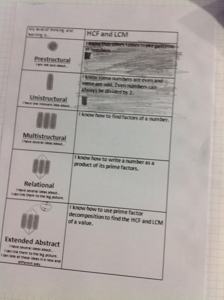 """Ben on Twitter: """"@DearneMaths students using #solotaxonomy to reflect upon understanding at the start of the lesson! #visibleprogress http://t.co/ZADrNjnwhn"""""""