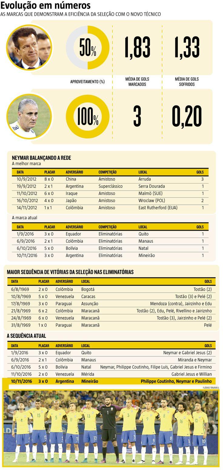 A chegada de Tite à Seleção tem relação direta com o Peru, que em 12 de junho eliminou o Brasil ainda na primeira fase da Copa América Centenário, nos Estados Unidos, num confronto decisivo para os dois, que foi vencido pelos peruanos por 1 a 0. Com o vexame, a diretoria da CBF optou pela demissão do técnico Dunga, que foi substituído pelo então treinador do Corinthians. (15/11/2016) #Brasil #SeleçãoBrasileira #Tite #Dunga #Eliminatórias #Dunga #Infográfico #Infografia #HojeEmDia