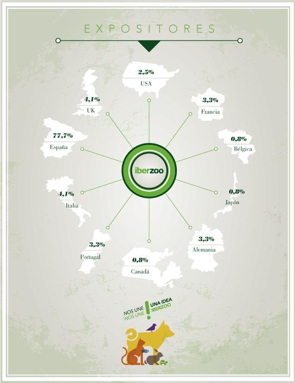 #Infografia per a Iberzoo