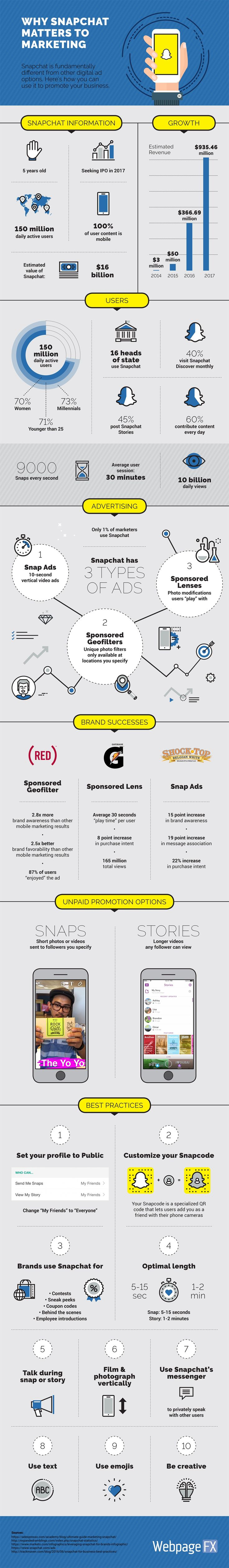 Why Snapchat Matters to Marketing [Infographic] | Social Media Today
