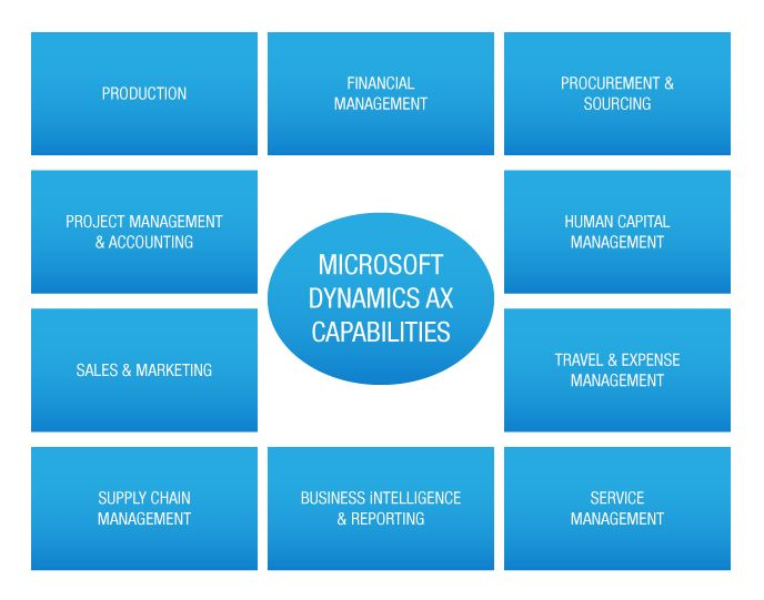 The Dynamics #AX By #Microsoft! For Enterprise Segment Businesses! www.dynamicssquare.com/