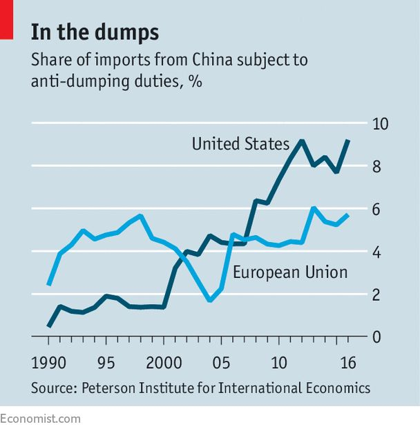 China takes on the EU at the WTO - Market failure