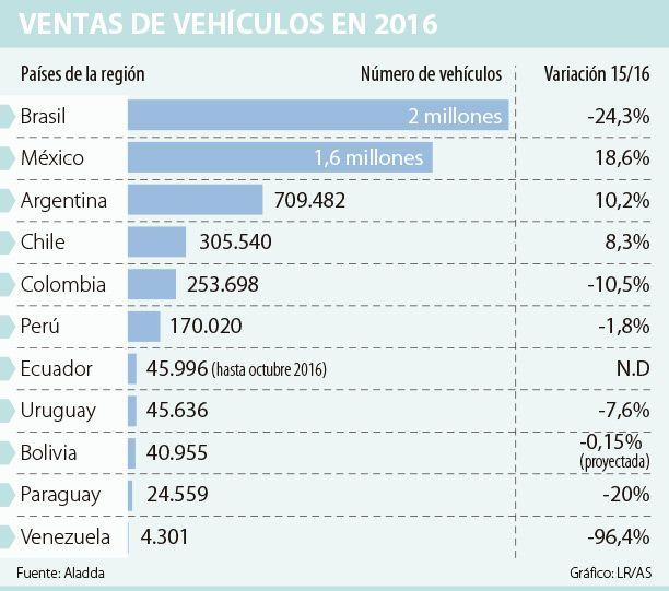 Colombia ocupó el quinto lugar en ventas de carros en Latinoamérica